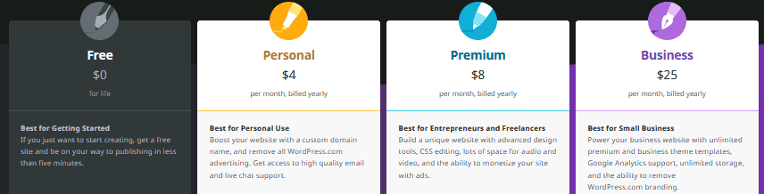 WordPress.com vs WordPress.org options for WordPress.com subscriptions.