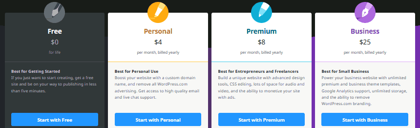The different plans on WordPress.com that don't allow WordPress plugins unless you pay for the business plan